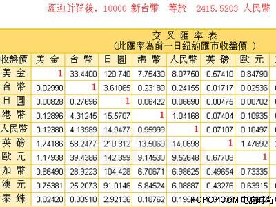...   汇率换算:1日元兑换0.0669元人民币.以下所有   在国内与