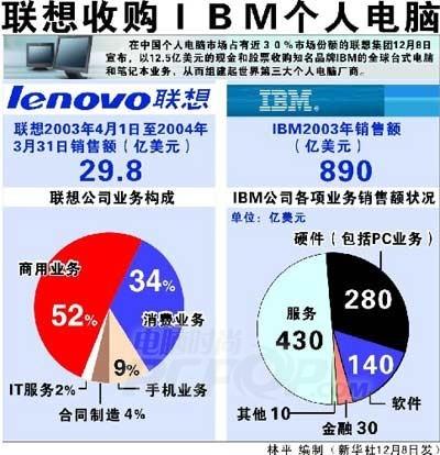IBM铺路 联想将进军印度个人电脑市场